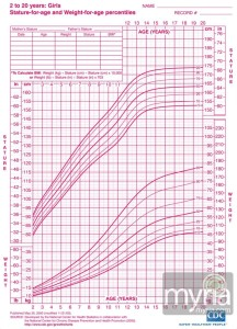 growth-chart-girls-myria-21-830x1152